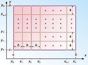 Równania różniczkowe Poissona i Laplace'a - siatka